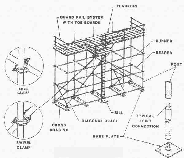 Safety-On-Scaffolding-Erection